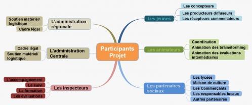 Participants Projet.jpg