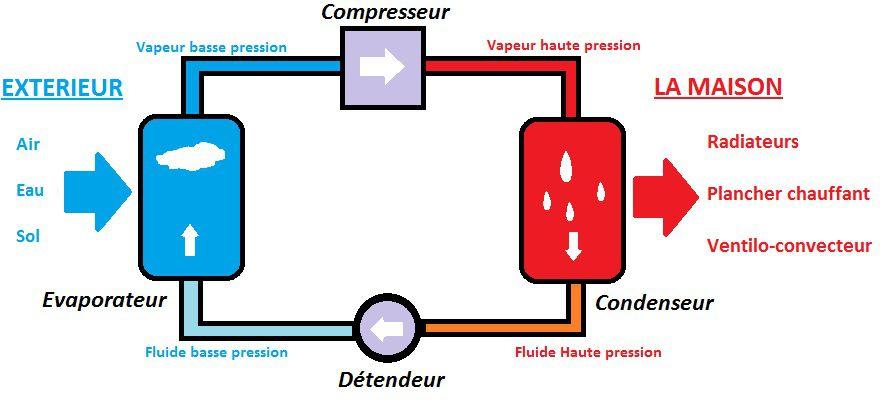 comment fonctionne une pompe chaleur air eau nextwatt. Black Bedroom Furniture Sets. Home Design Ideas