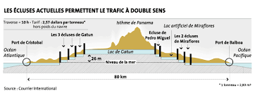 canal actuel coupe 04 2015.png