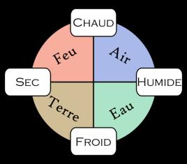 symbole-4-éléments.png
