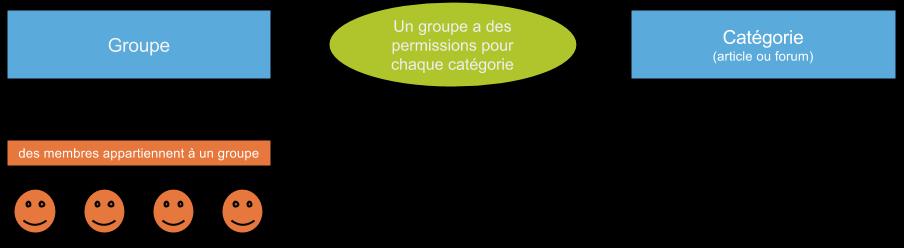 Schéma concept permissions.jpg