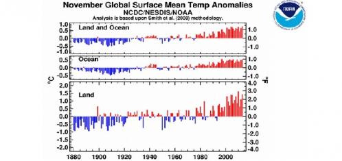 NOAA-novembre-2013.jpg