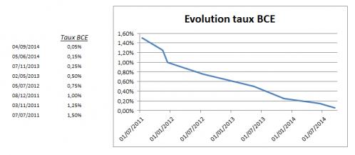 Evolution taux BCE.png