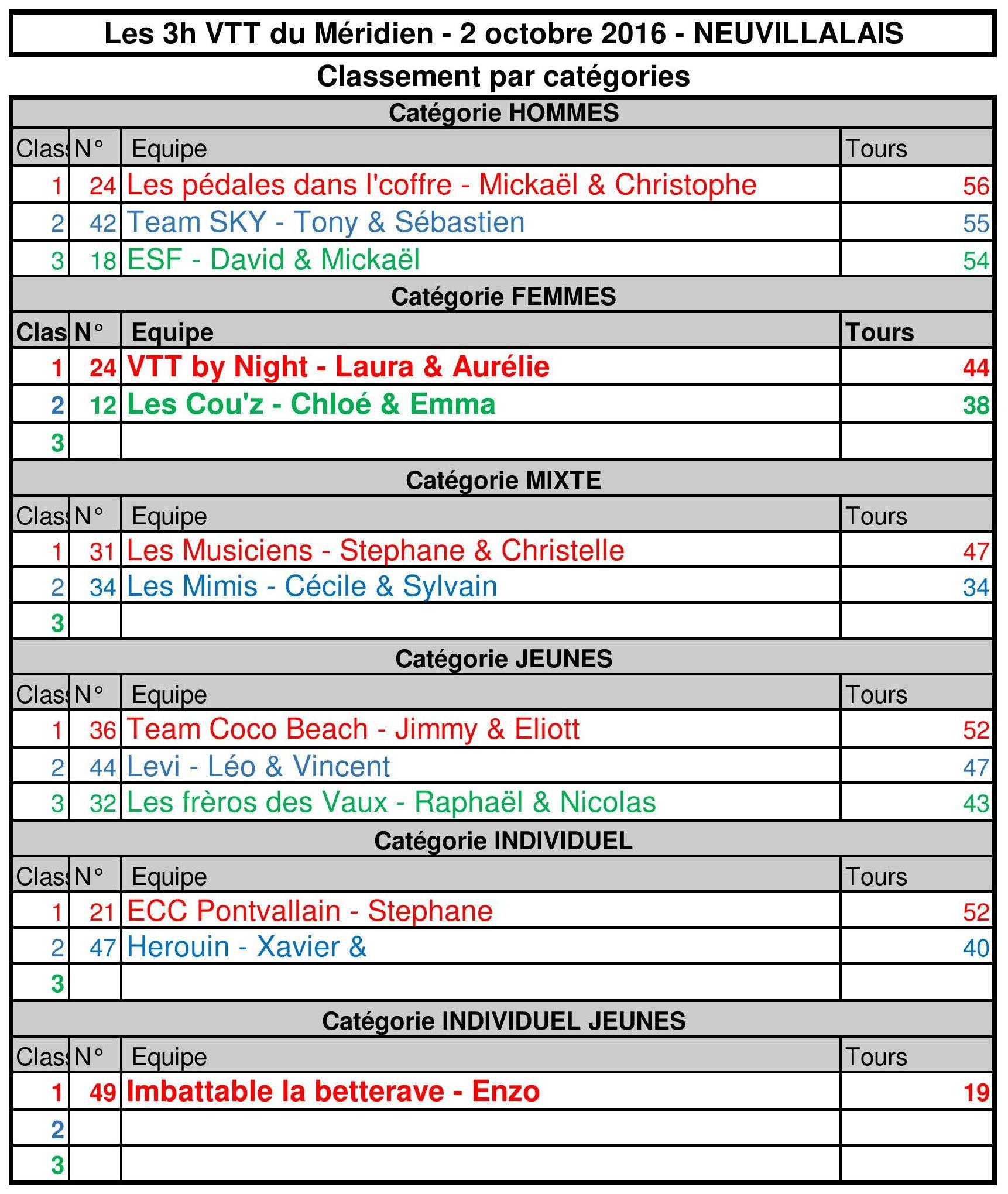 Classement_par_Categories_3h_VTT_Méridien_20162.jpg
