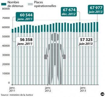 27 - Population carcérale en France.JPG