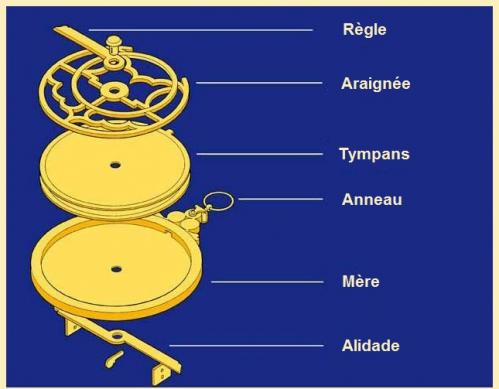 les differentes pièces d'un Astrolabe.JPG