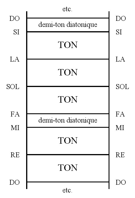 7 - 3 Echelle_diatonique_verticale.jpg