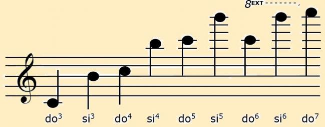 7 - 4 octaves clé de sol sur fond blog.jpg
