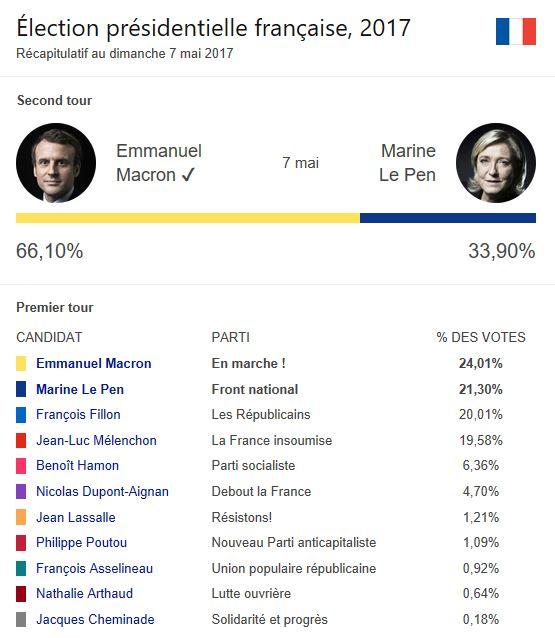 Résultats des elections presidentielles.JPG