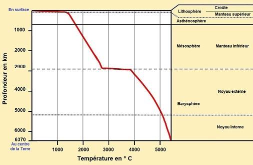 6 - Temperature en profondeur.JPG