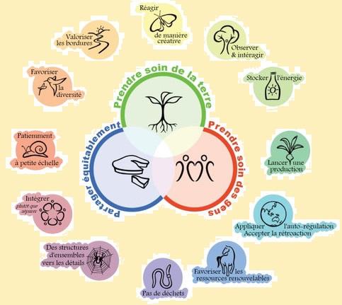 5 - 1 - Fleur des principes ethuques et fonctionnels de la permacultureTrilogie de la permaculture.jpg