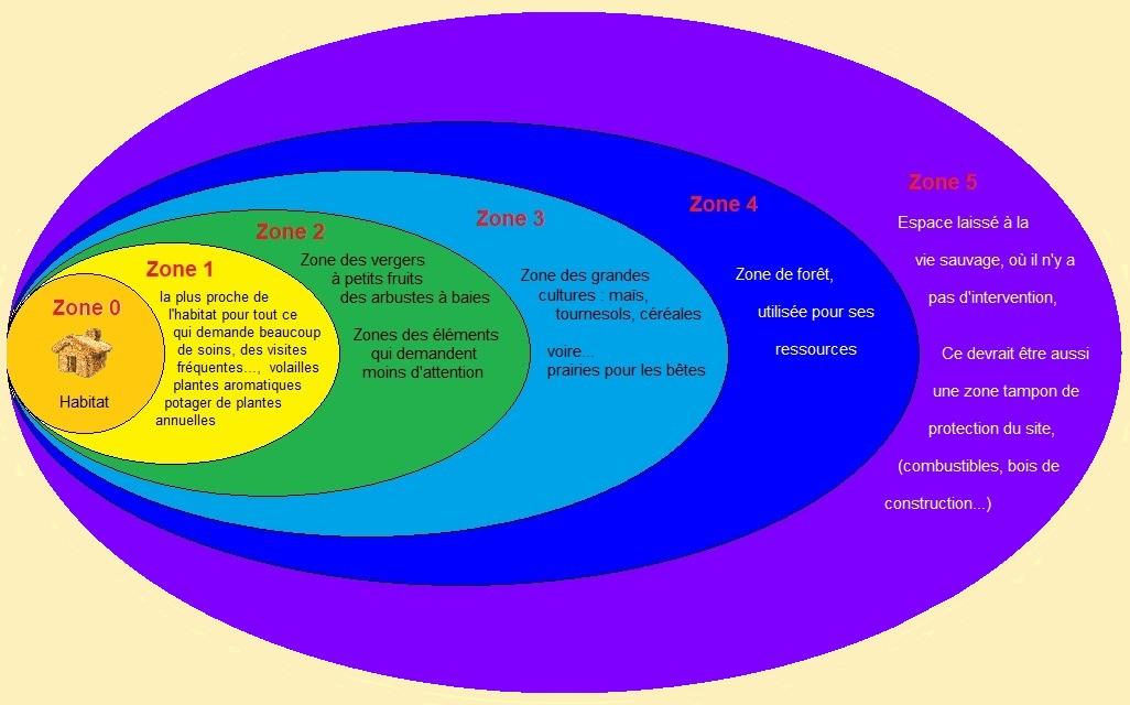 10 - 1 - Zones de vie.jpg