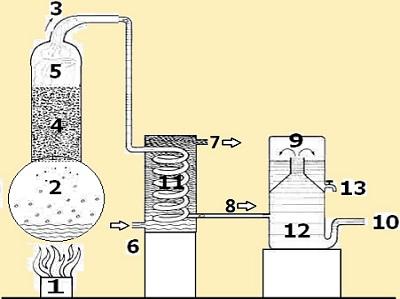 25 - Alambic principe.jpg