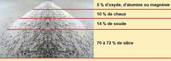 Composition du verre en pourcentage     700 x 245.jpg