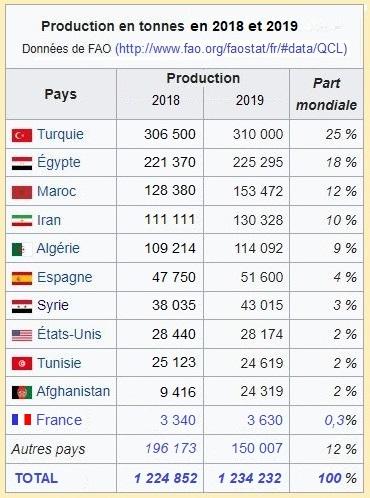 Capture production mondiale FAO 2019.JPG