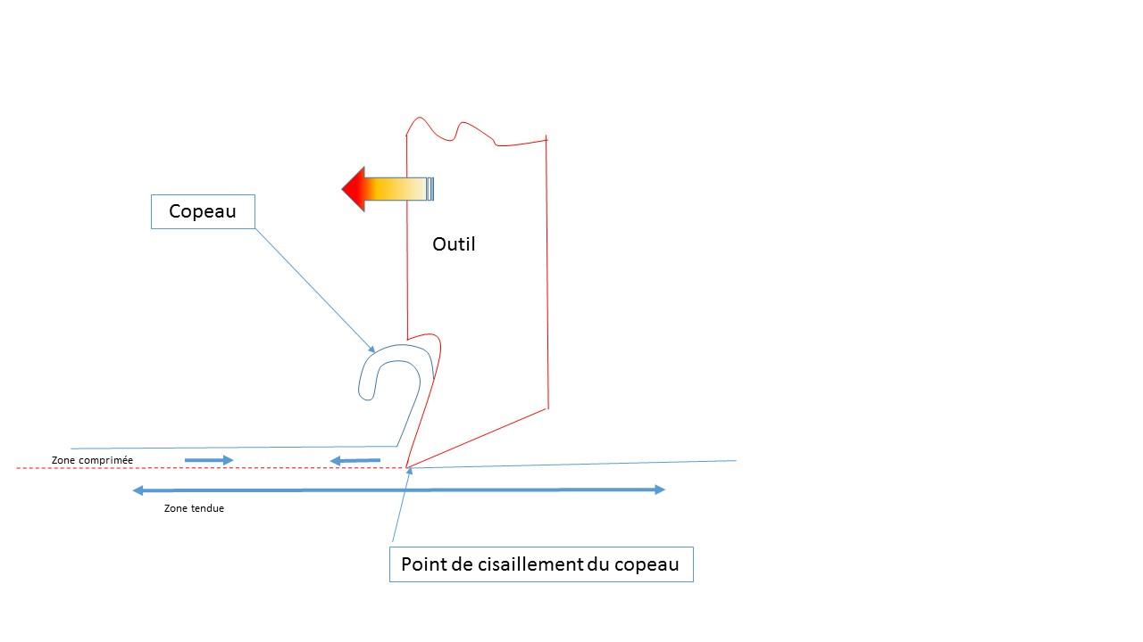 mécanisme de la coupe.jpg