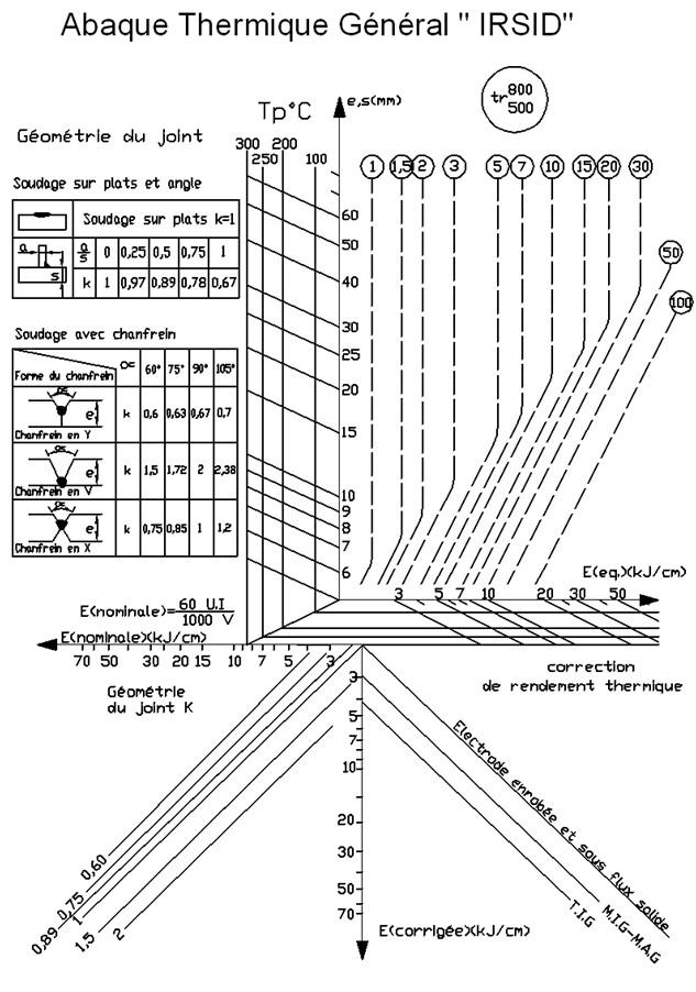 diagramme-irsid.jpg