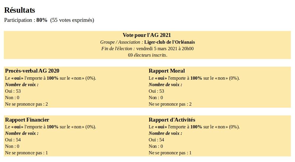 Résultats vote Balotilo