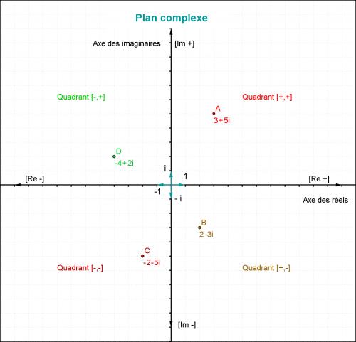 Plan et Nombres Complexes