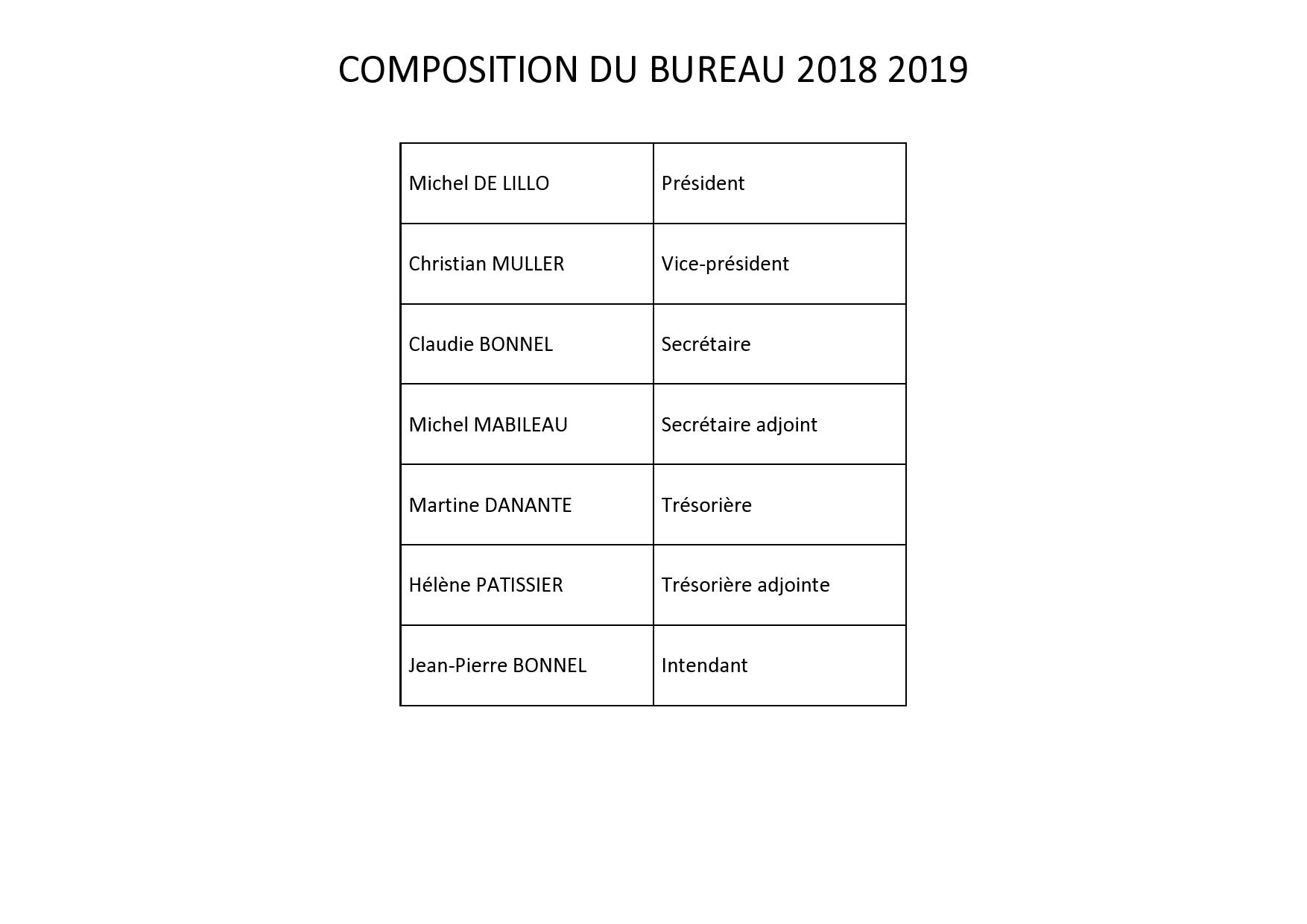 ebb0f79b9b2c4 MEMBRES DU BUREAU 2018 2019 - Association Longeville-Accueil