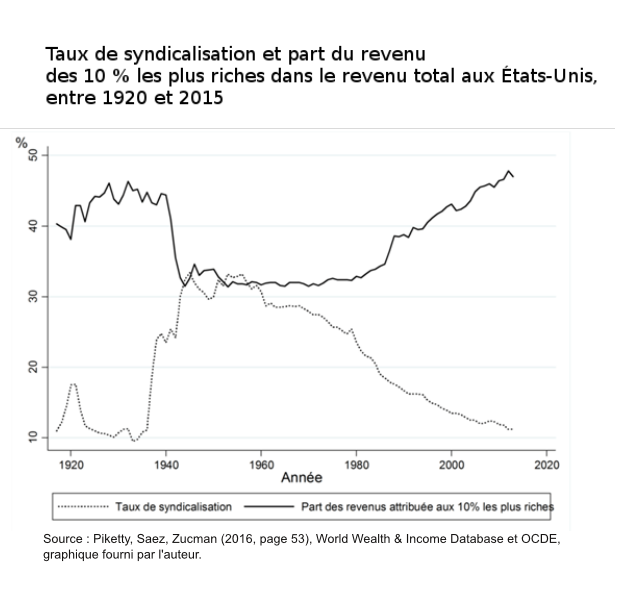 taux_de_syndicalisation_us-page001.png