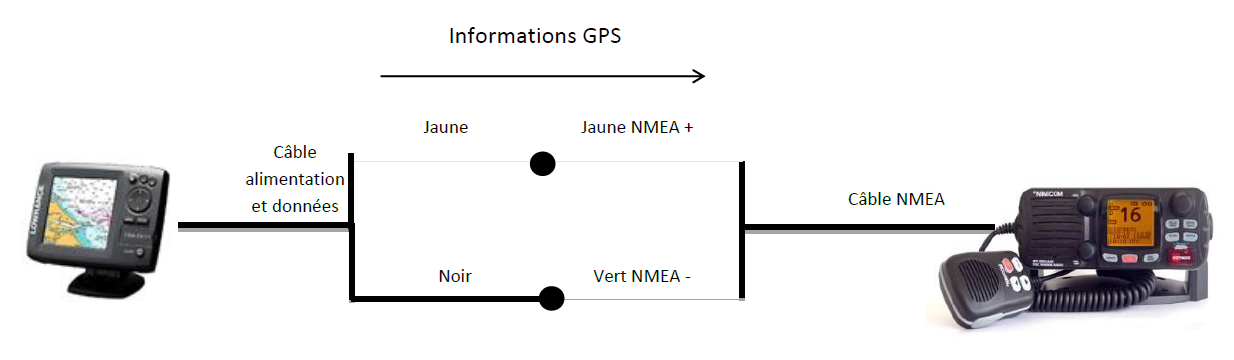 https://static.blog4ever.com/2012/03/678268/Branchement-lowrence-vhf-gps-C.PNG