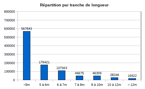 https://static.blog4ever.com/2012/03/678268/Repartion-par-longueur.png