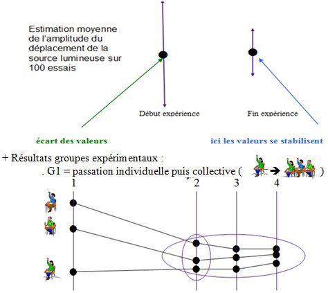 Influence sociale et changement d'attitude - cours - Cours de psychologie