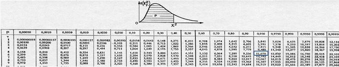 Statistiques inf rentielles suite cours de psychologie for Table khi carre