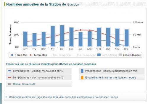 Gourdon précipitations 2013.jpg