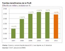 graphique PAJE.png