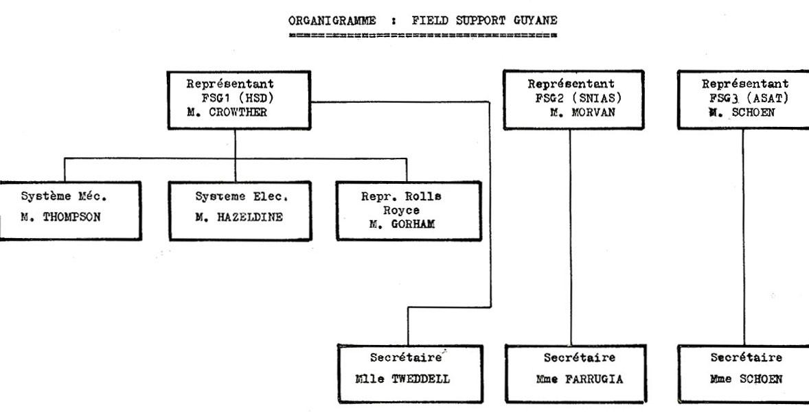 ingénieurs responsables dans chaque consortium industriel de chacun des trois étages d'Europa 2