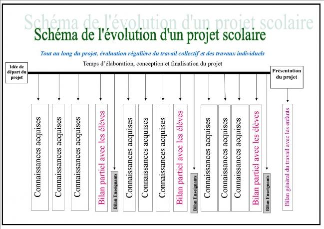 Schéma Pédagogie de Projet 2015-2016.jpg