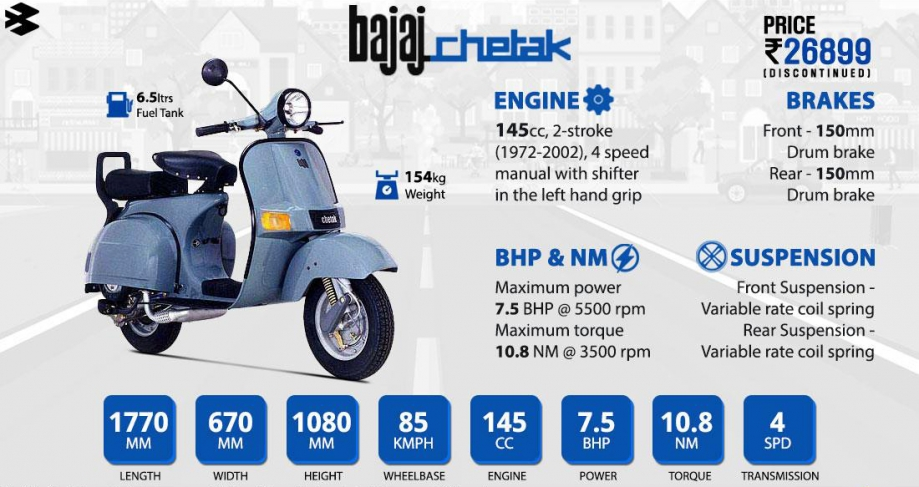 Bajaj Chetak manual.jpeg