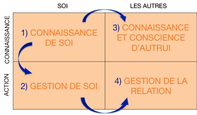 https://static.blog4ever.com/2012/11/720911/Connaissance-de-soi-process-communication.jpg