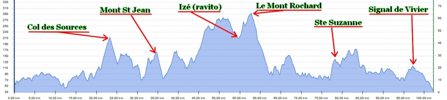 Profil Rte des monts 100km.jpg