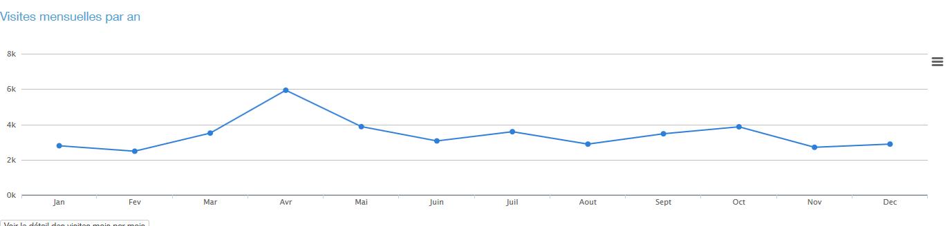 Statistique des visites pour l'année 2018 ( K*1000 )