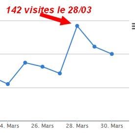 Screenshot_2020-03-30 Statistiques Visites Espace de Gestion Blog4ever