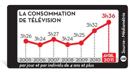 consommation television en augmentation