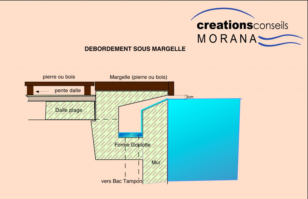 Le d bordement sous margelle mon plan de piscine for Plan de piscine a debordement