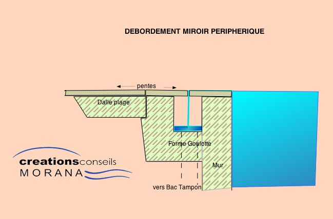 Les diff rents types de d bordement mon plan de piscine for Goulotte de debordement pour piscine