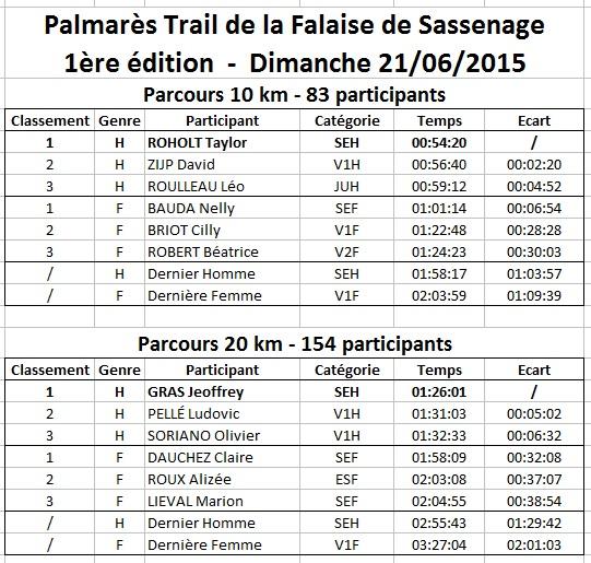 Palmarès Trail de la Falaise 2015.jpg