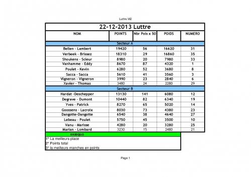 classement challenge luttre M2.jpg