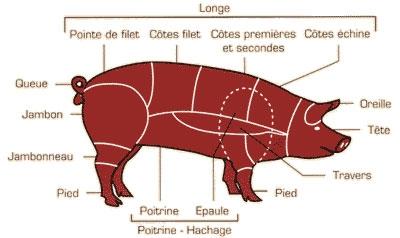 decoupe-porc.jpg