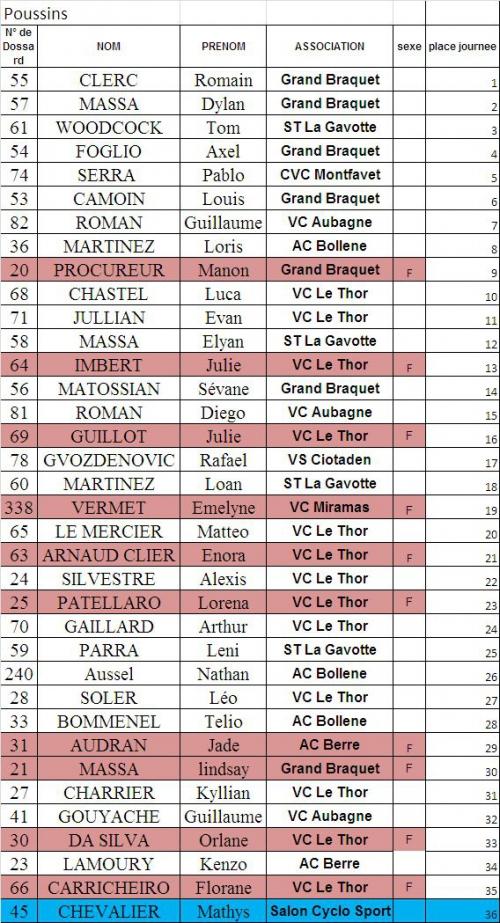 Classement Poussins TRJC Vitesse.jpg