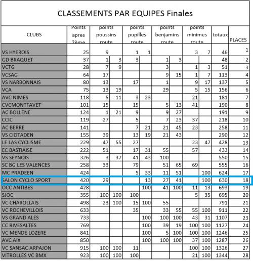 classements Clubs.png