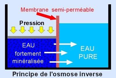osmose inver.jpg