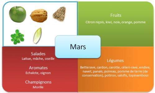 fruits-et-legumes-hiver-mars1.png