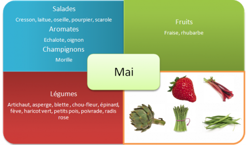 fruits-et-legumes-printemps-mai.png