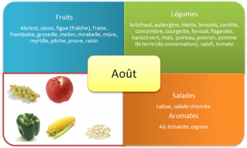fruits-et-legumes-ete-aout.png